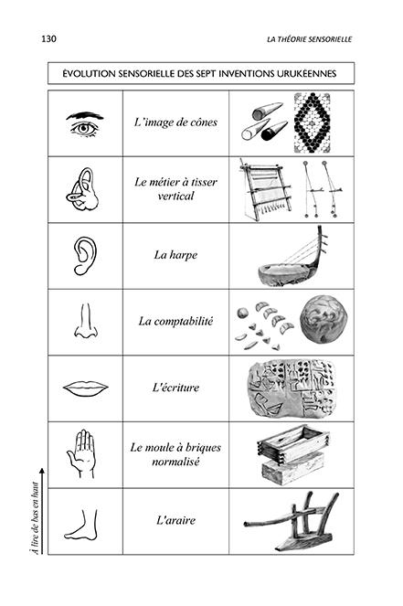 Page 1 - Les Analogies Sensorielles