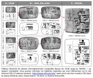 tablette argile Mésopotamie écriture cunéiforme proto-cunéiforme enregistrement comptable CDLI UCLA Englund