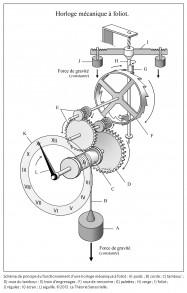schéma, principe de fonctionnement, horloge mécanique à foliot, poids, corde, tambour, roue du tambour, train d'engrenages, roue de rencontre, palettes, verge, foliot, régules, écran, aiguille, temps
